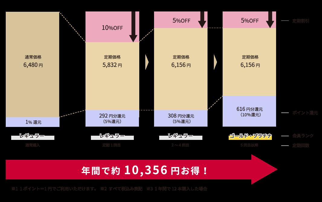 特典グラフ