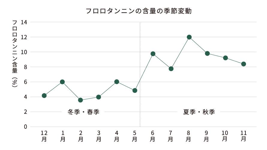 ルアラメの有効含有成分が最も高い時期にだけ収穫のイメージ