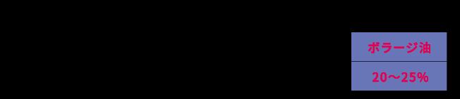 GLA含有量の比較のイメージ